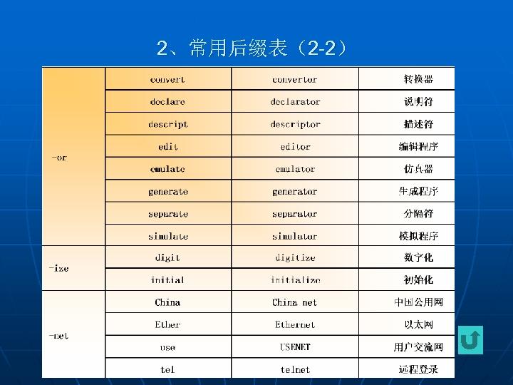 2、常用后缀表(2 -2)