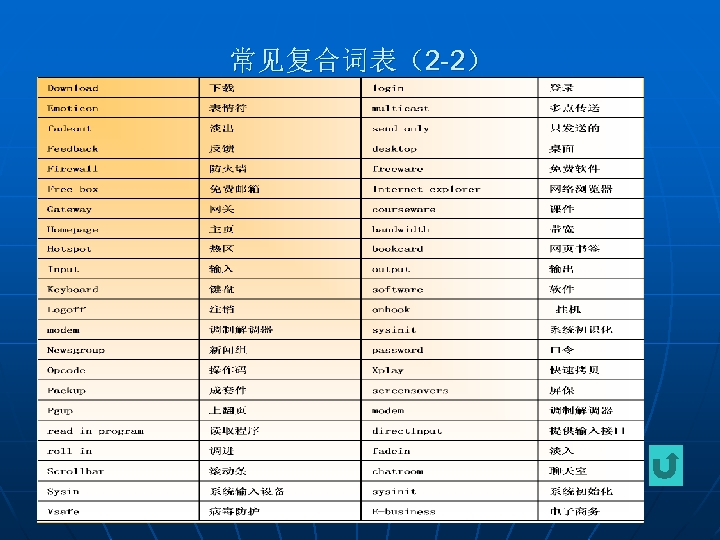 常见复合词表(2 -2)
