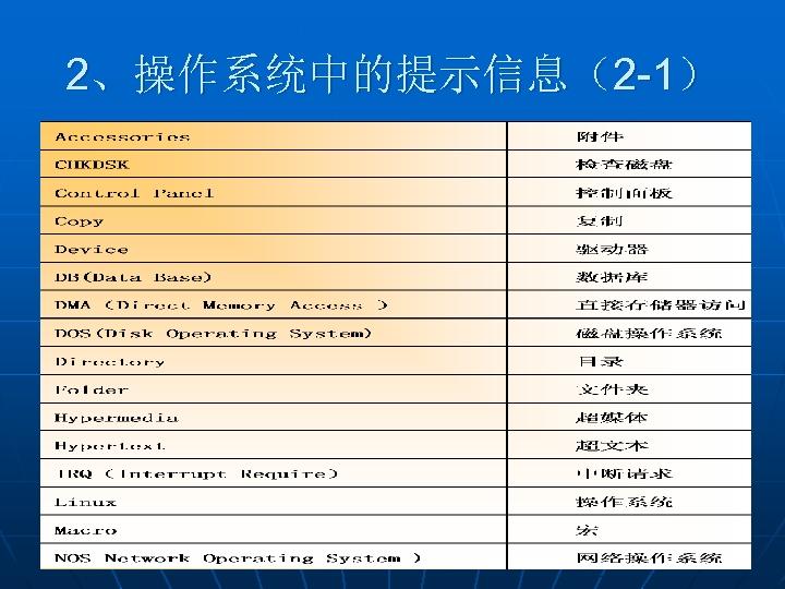 2、操作系统中的提示信息(2 -1)