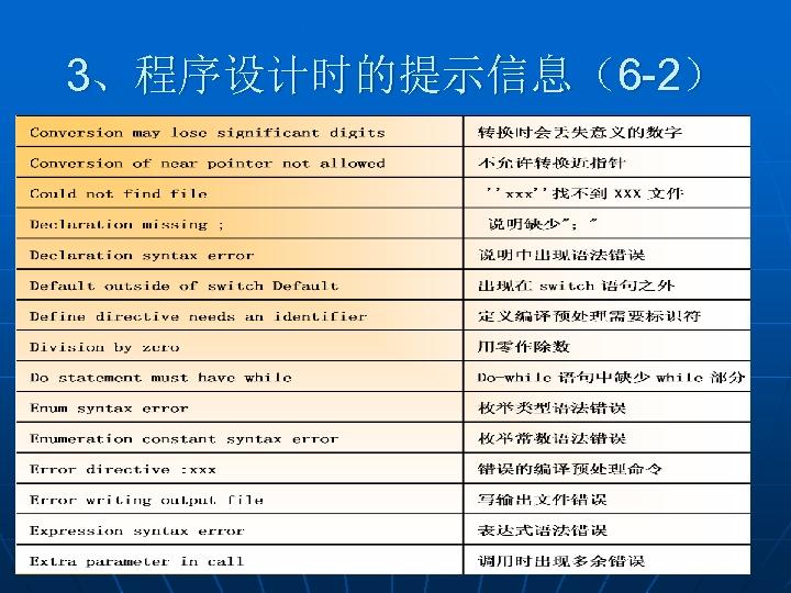 3、程序设计时的提示信息(6 -2)