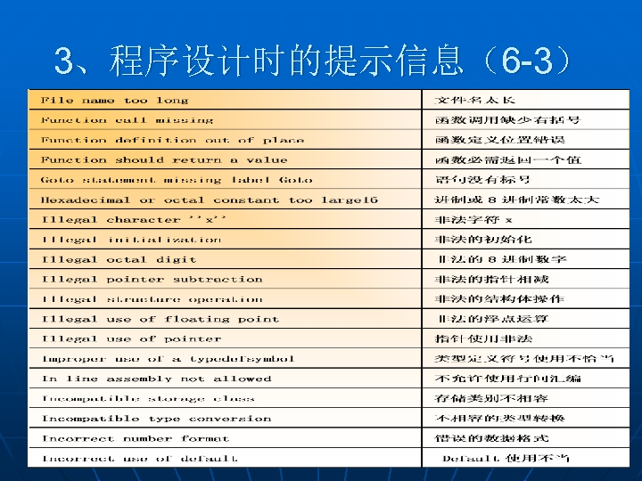 3、程序设计时的提示信息(6 -3)