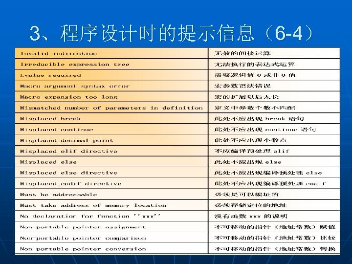 3、程序设计时的提示信息(6 -4)