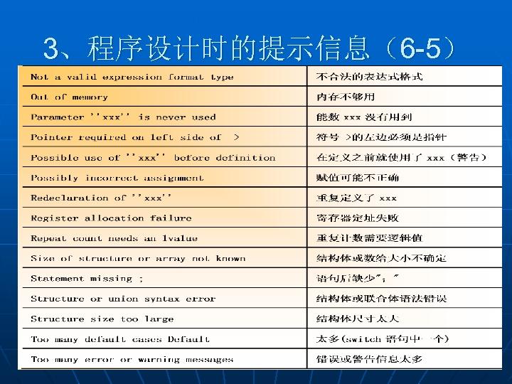 3、程序设计时的提示信息(6 -5)