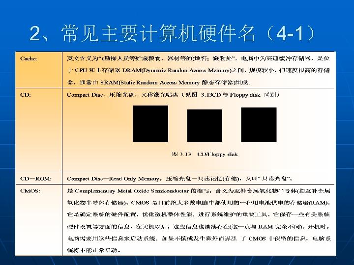 2、常见主要计算机硬件名(4 -1)