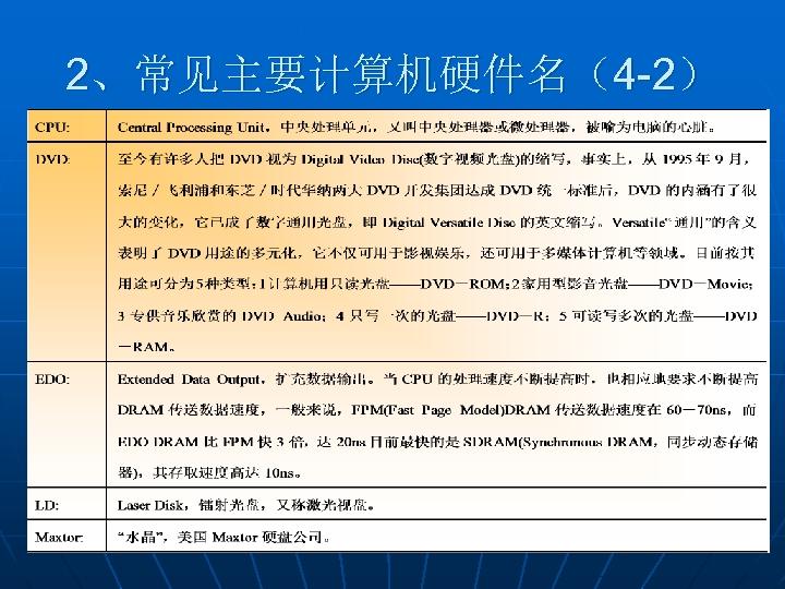 2、常见主要计算机硬件名(4 -2)