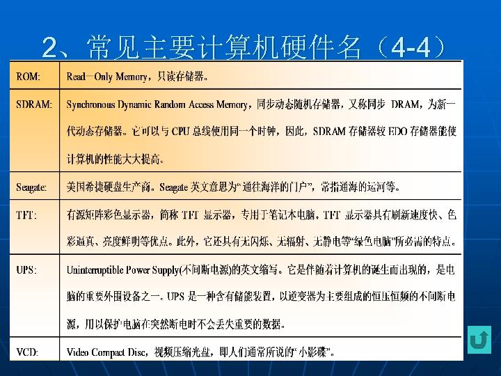 2、常见主要计算机硬件名(4 -4)