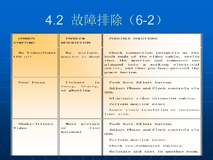 4. 2 故障排除(6 -2)