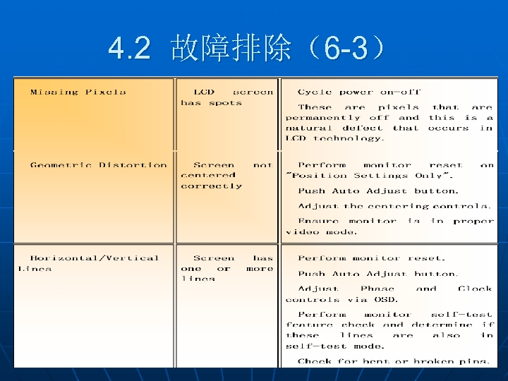 4. 2 故障排除(6 -3)