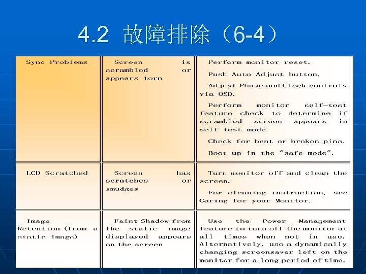 4. 2 故障排除(6 -4)