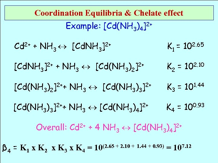 Coordination Equilibria & Chelate effect Example: [Cd(NH 3)4]2+ Cd 2+ + NH 3 [Cd.