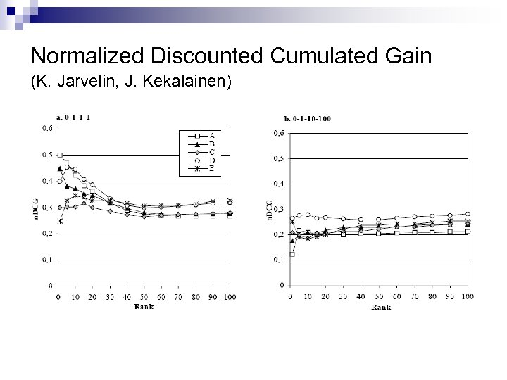 Normalized Discounted Cumulated Gain (K. Jarvelin, J. Kekalainen)