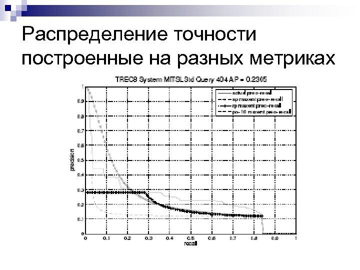 Распределение точности построенные на разных метриках