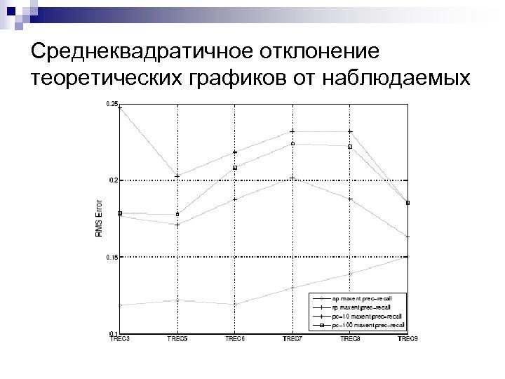 Среднеквадратичное отклонение теоретических графиков от наблюдаемых