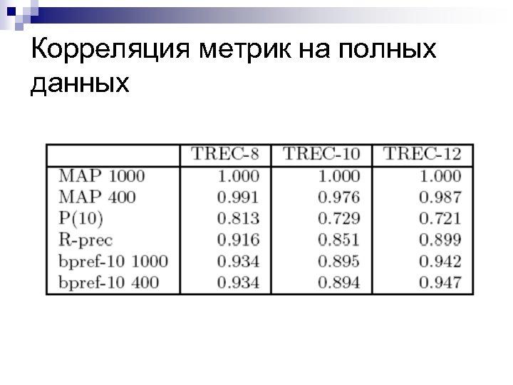 Корреляция метрик на полных данных