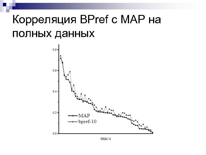 Корреляция BPref c MAP на полных данных