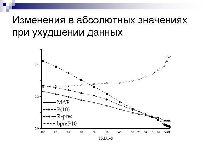 Изменения в абсолютных значениях при ухудшении данных