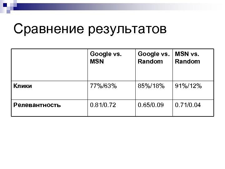 Сравнение результатов Google vs. MSN vs. Random Клики 77%/63% 85%/18% 91%/12% Релевантность 0. 81/0.