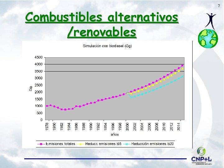 Combustibles alternativos /renovables 7