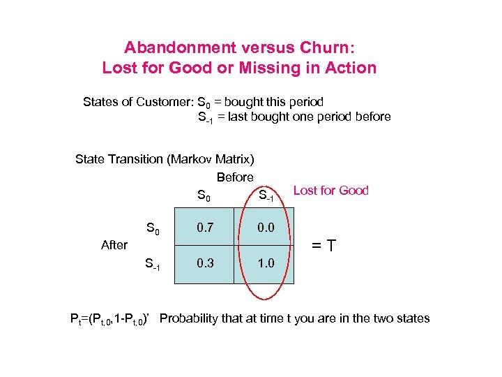Abandonment versus Churn: Lost for Good or Missing in Action States of Customer: S