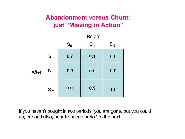 "Abandonment versus Churn: just ""Missing in Action"" Before S 0 S-2 S 0 0."