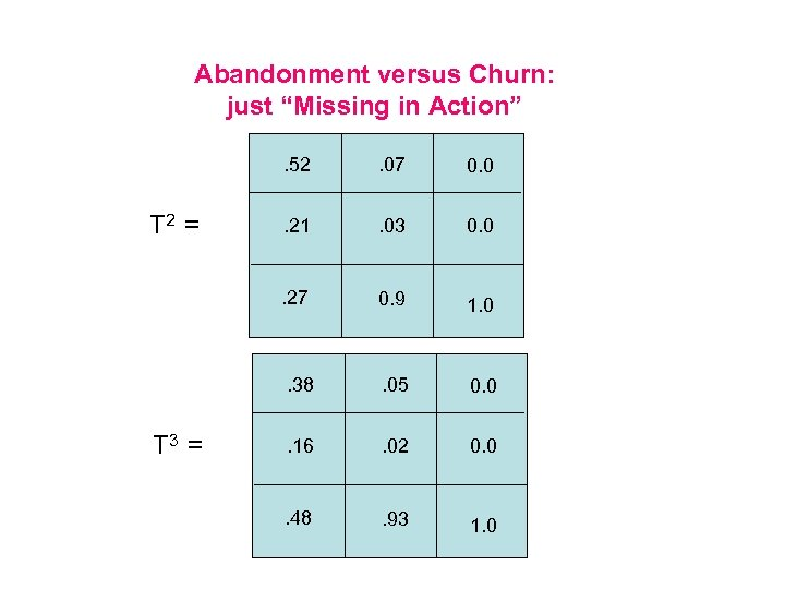 "Abandonment versus Churn: just ""Missing in Action"". 52. 21 . 03 0. 0 0."