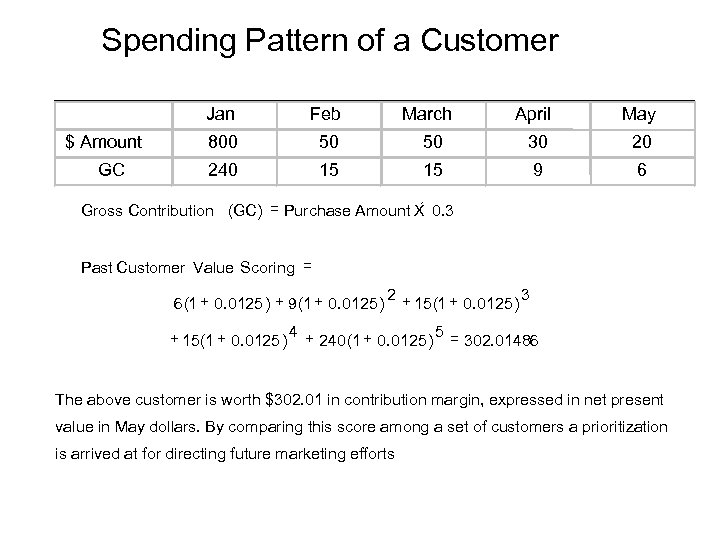 Spending Pattern of a Customer Jan $ Amount GC Feb 800 50 240 March
