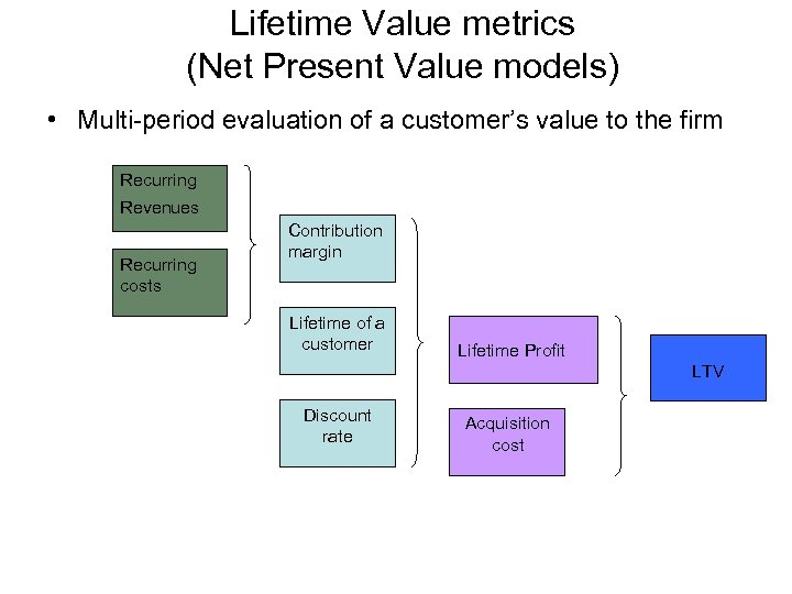 Lifetime Value metrics (Net Present Value models) • Multi-period evaluation of a customer's value