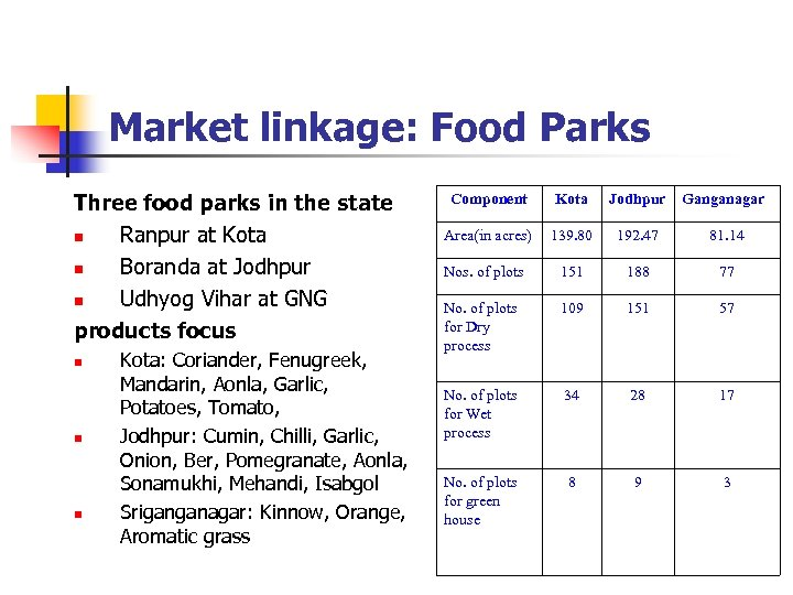 Market linkage: Food Parks Three food parks in the state n Ranpur at Kota