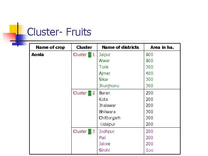 Cluster- Fruits Name of crop Aonla Cluster Name of districts Area in ha. Cluster