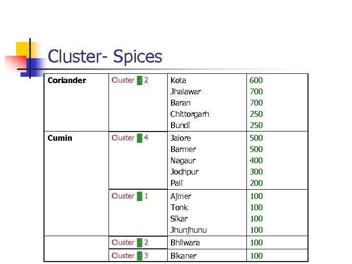 Cluster- Spices Coriander Cluster ▓ 2 Kota Jhalawar Baran Chittorgarh Bundi 600 700 250