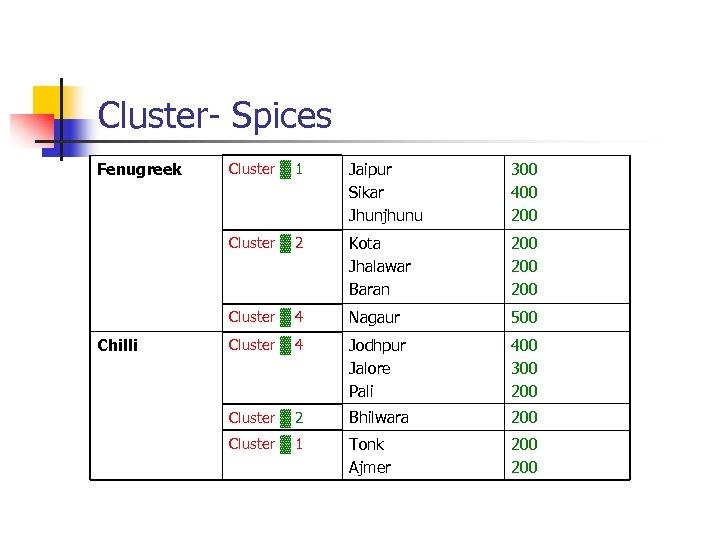 Cluster- Spices Fenugreek Jaipur Sikar Jhunjhunu 300 400 200 Cluster ▓ 2 Kota Jhalawar
