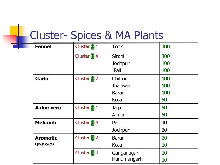 Cluster- Spices & MA Plants Fennel Cluster ▓ 1 Tonk 300 Cluster ▓ 4