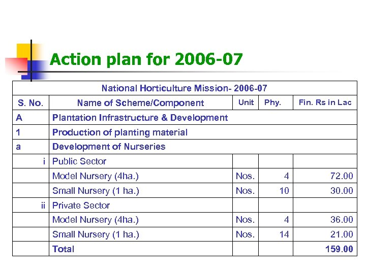 Action plan for 2006 -07 National Horticulture Mission- 2006 -07 S. No. Name of
