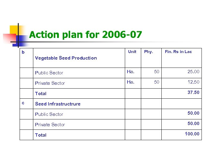 Action plan for 2006 -07 Unit b Phy. Fin. Rs in Lac Vegetable Seed