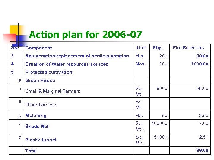 Action plan for 2006 -07 SN Component Unit 3 Rejuvenation/replacement of senile plantation H.