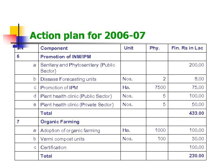 Action plan for 2006 -07 SN Component Unit Phy. Fin. Rs in Lac 6