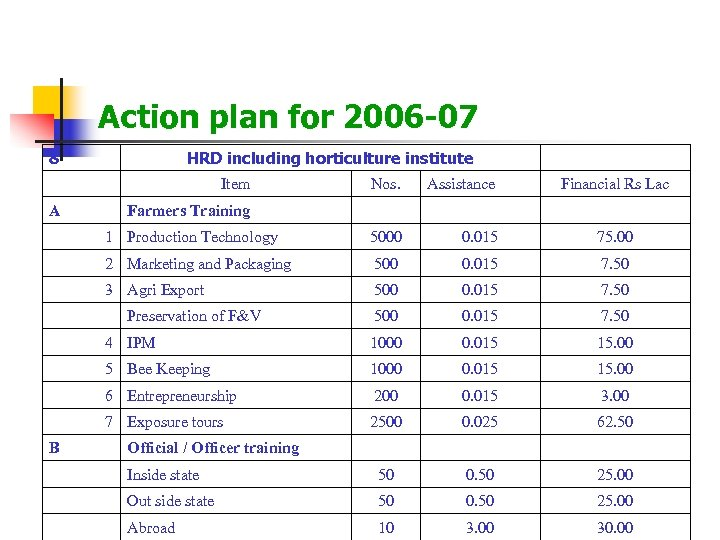 Action plan for 2006 -07 8 HRD including horticulture institute Item Assistance 1 Production