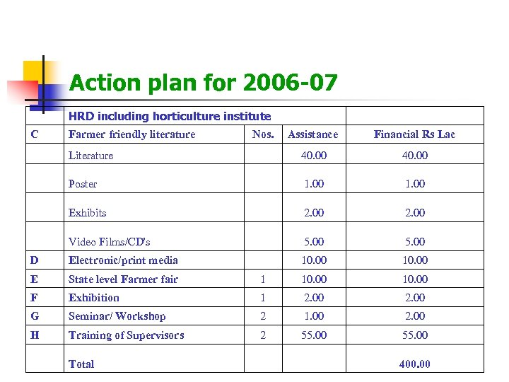 Action plan for 2006 -07 HRD including horticulture institute C Farmer friendly literature Nos.