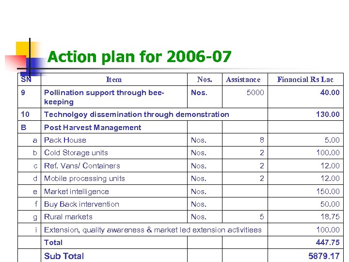 Action plan for 2006 -07 SN Item Nos. Assistance 9 Pollination support through beekeeping