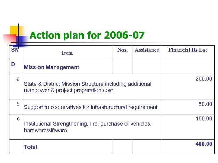 Action plan for 2006 -07 SN D Mission Management a b c Nos. Item