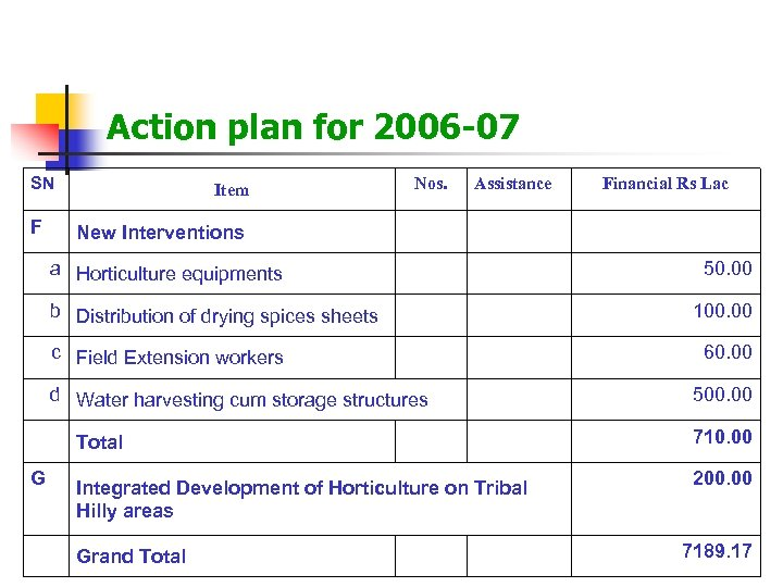 Action plan for 2006 -07 SN F Nos. Item Assistance Financial Rs Lac New