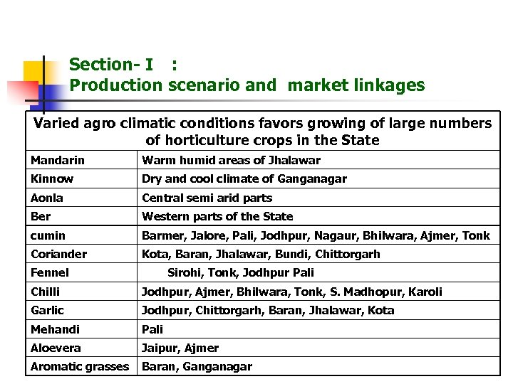 Section- I : Production scenario and market linkages Varied agro climatic conditions favors growing