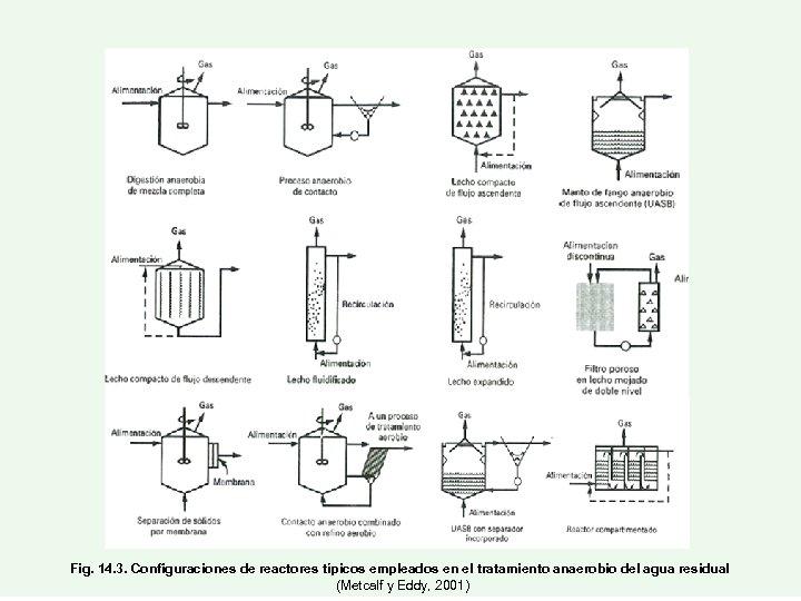 Fig. 14. 3. Configuraciones de reactores típicos empleados en el tratamiento anaerobio del agua