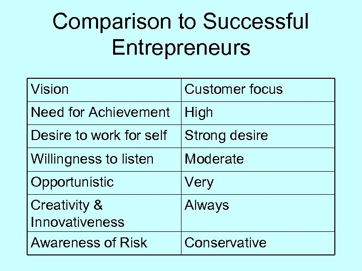 Comparison to Successful Entrepreneurs Vision Customer focus Need for Achievement High Desire to work
