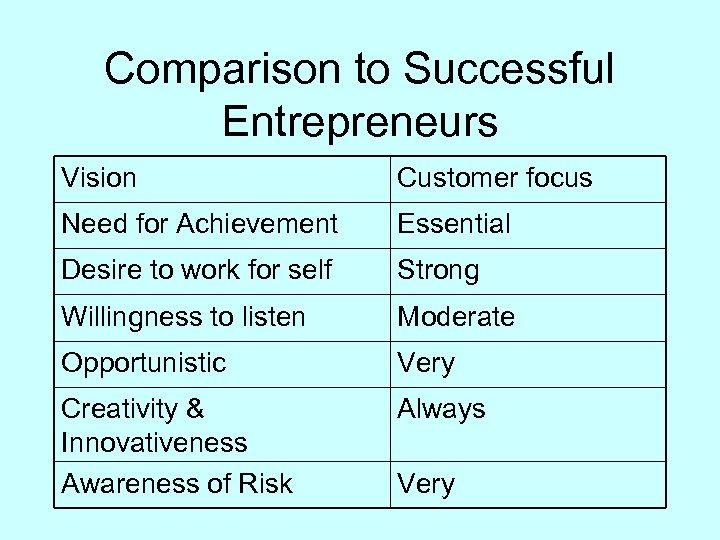 Comparison to Successful Entrepreneurs Vision Customer focus Need for Achievement Essential Desire to work