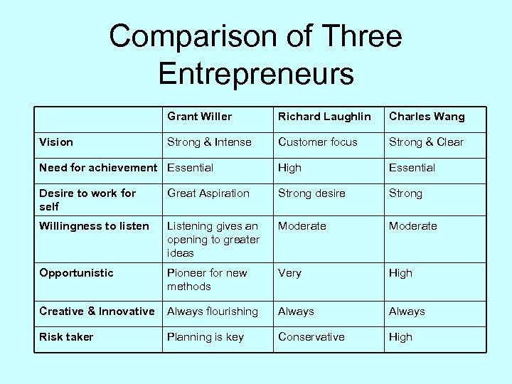 Comparison of Three Entrepreneurs Grant Willer Richard Laughlin Charles Wang Strong & Intense Customer