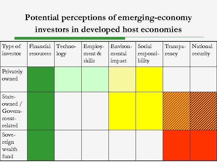 Potential perceptions of emerging-economy investors in developed host economies Type of investor Privately owned