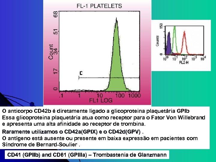 O anticorpo CD 42 b é diretamente ligado a glicoproteina plaquetária GPIb Essa glicoproteina