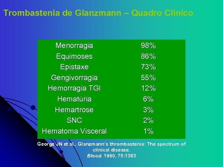 Trombastenia de Glanzmann – Quadro Clínico Menorragia Equimoses Epistaxe Gengivorragia Hemorragia TGI Hematúria Hemartrose