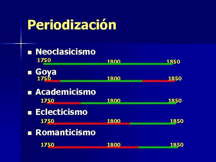 Periodización n Neoclasicismo 1750 n Goya n 1800 1850 Academicismo 1750 n 1850 1800